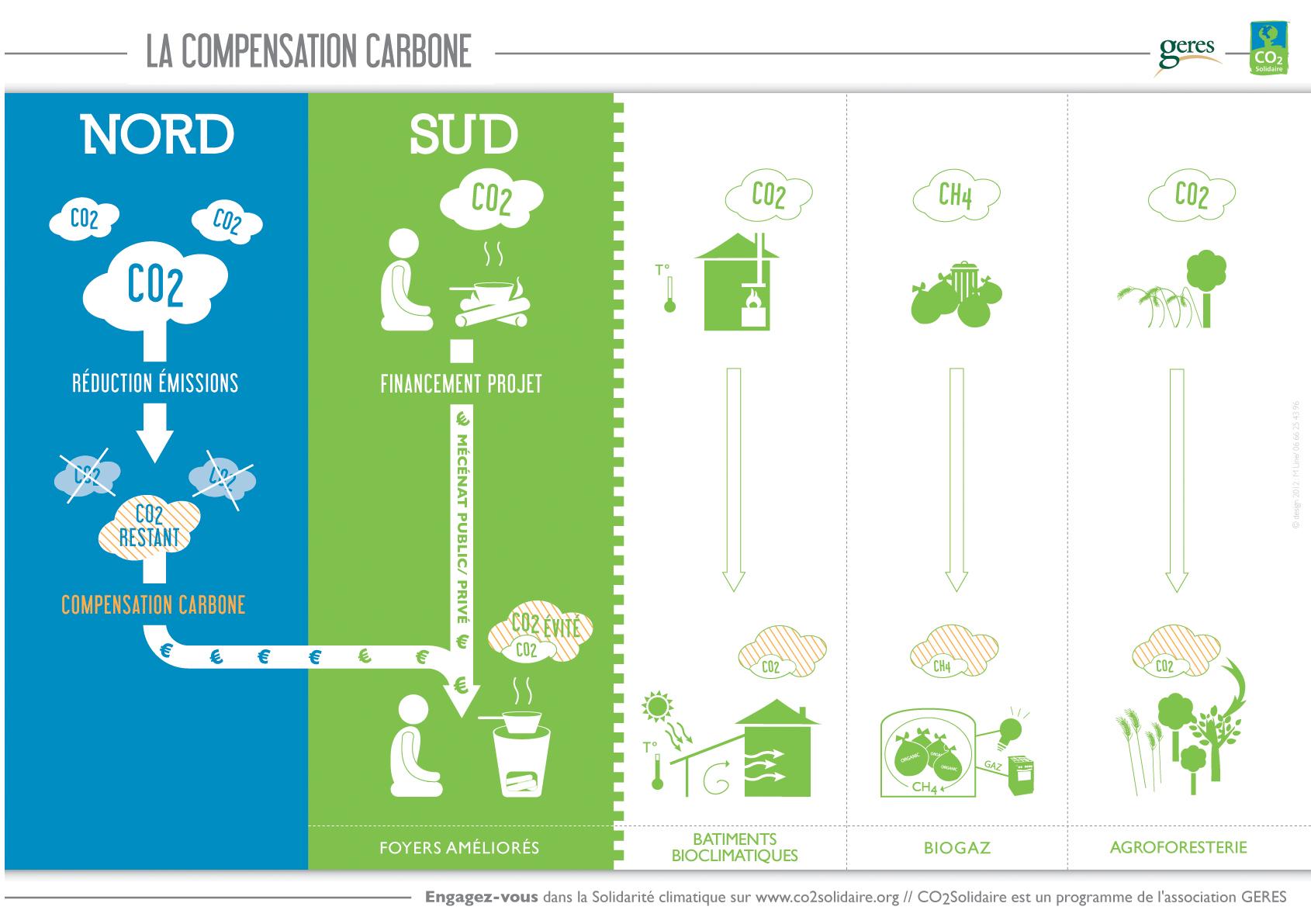 schema-compensation-carbone